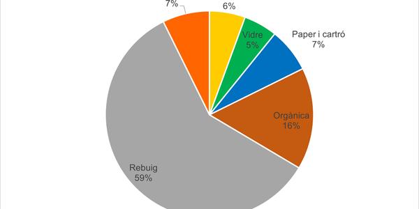 Percentatges de les diferents fraccions recollides l'any 2020